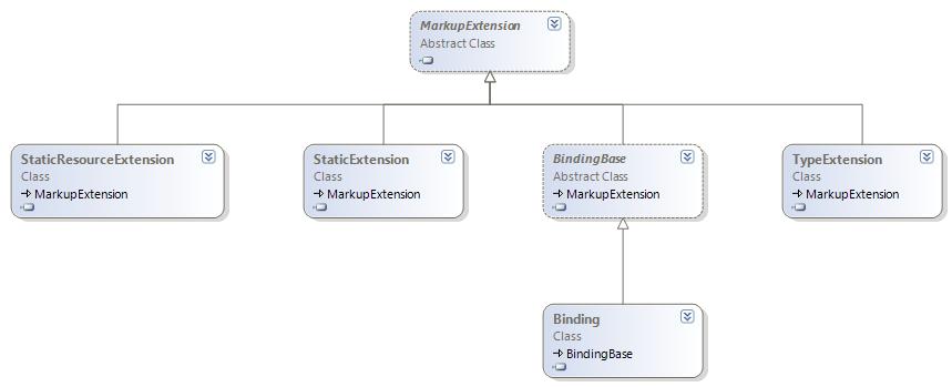 Les markup extensions en WPF